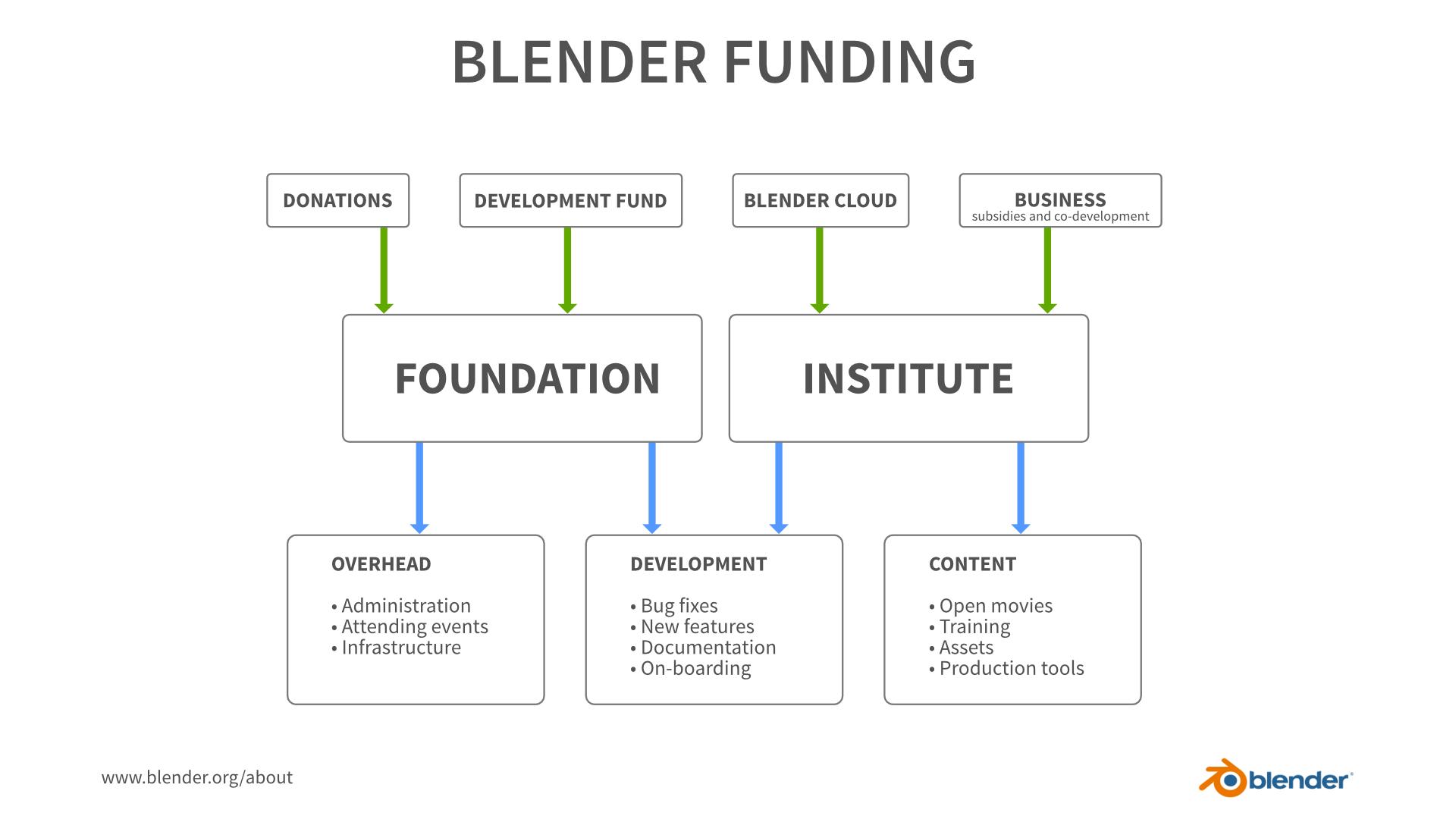 Blender Funding