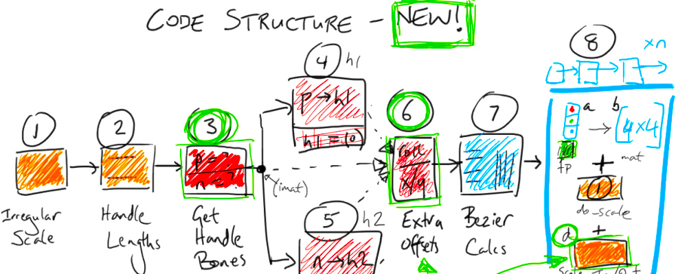 Open 3D Support Blender Developmentjoin – Grcija