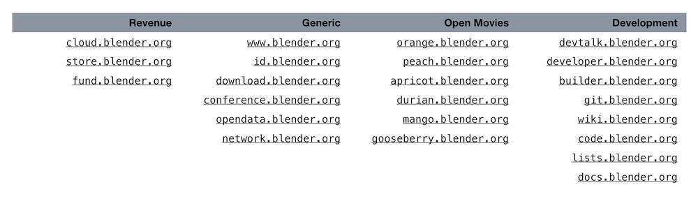 Blender URLs overview 2019